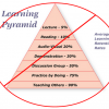 Learning+Retention+Pyramid-v1