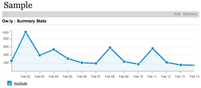 hootsuite twitter summary statistics graph
