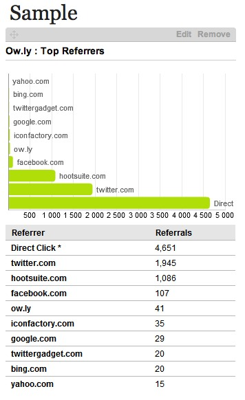 hootsuite top referrers graph