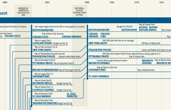 infographic-baseball-history